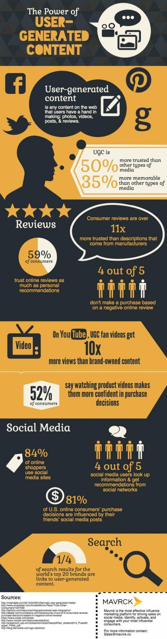 El poder del contenido generado por el usuario