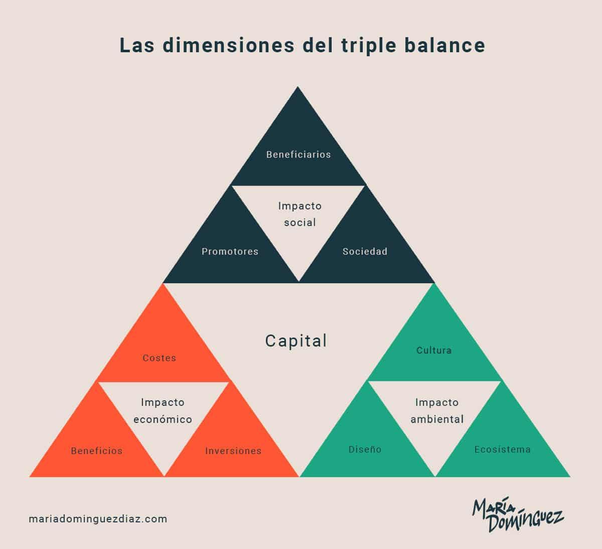 Dimensiones del triple balance